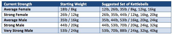 suggested weights for kettlebell workout